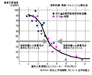 表面粗さパラメーターRSm/Rz-JISと溶射皮膜の垂直引張強度の関係