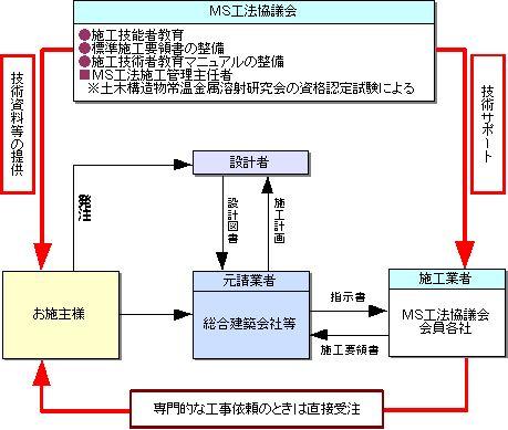 施工管理体制
