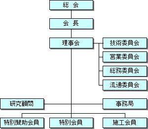 MS工法協議会の組織構成